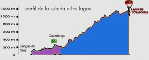 Perfil Subida a los Lagos de Covadonga